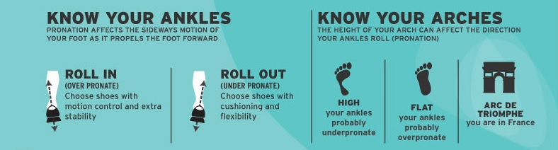 Pick The Right Shoes According To Your Feet