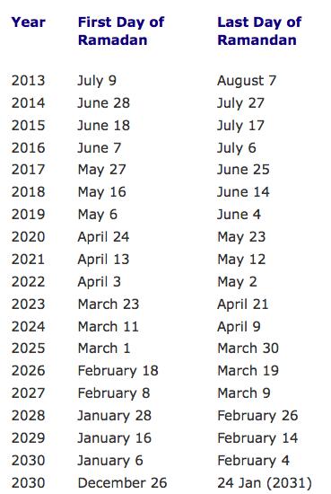 Ramadan Beginn 2021